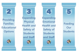 6 Pillars of Success Status Reopening Our Schools