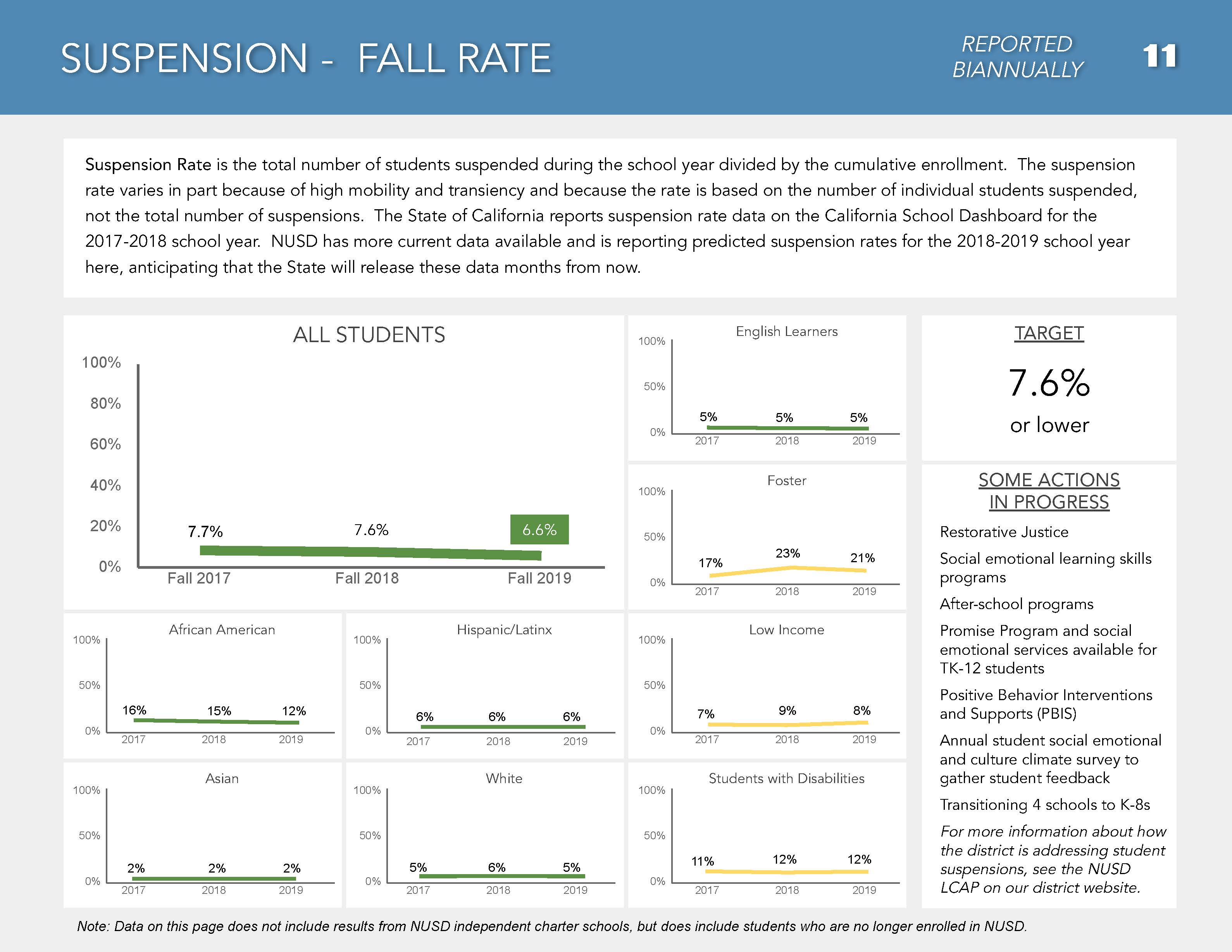 Page 12 of DPR Fall 2019- suspension - fall rate